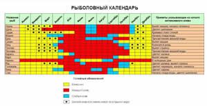 Рыболовный календарь рыболова